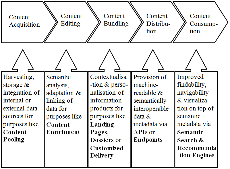 Linked Data in the Content Value Chain