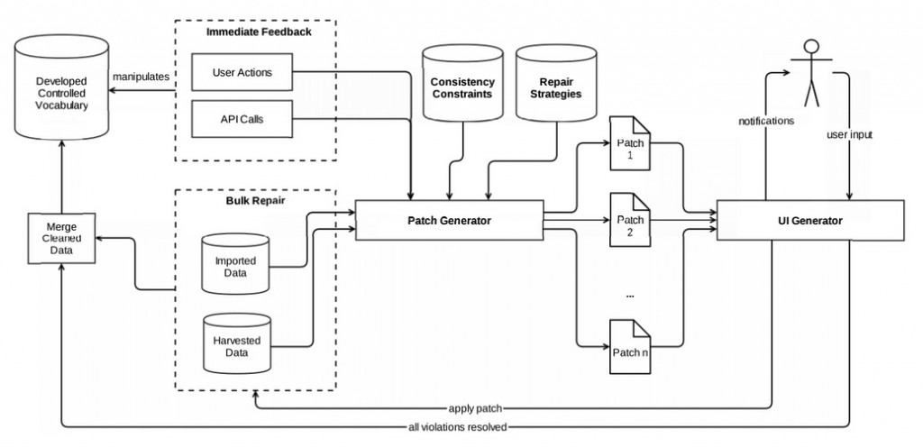 resolving_data_consistency_violations