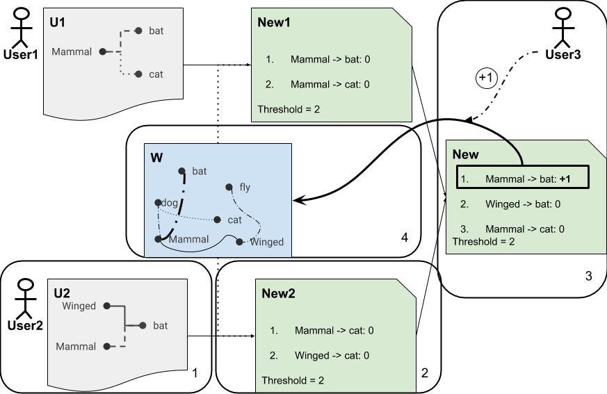 CrowdSourcing of Large Knowledge Graphs 1